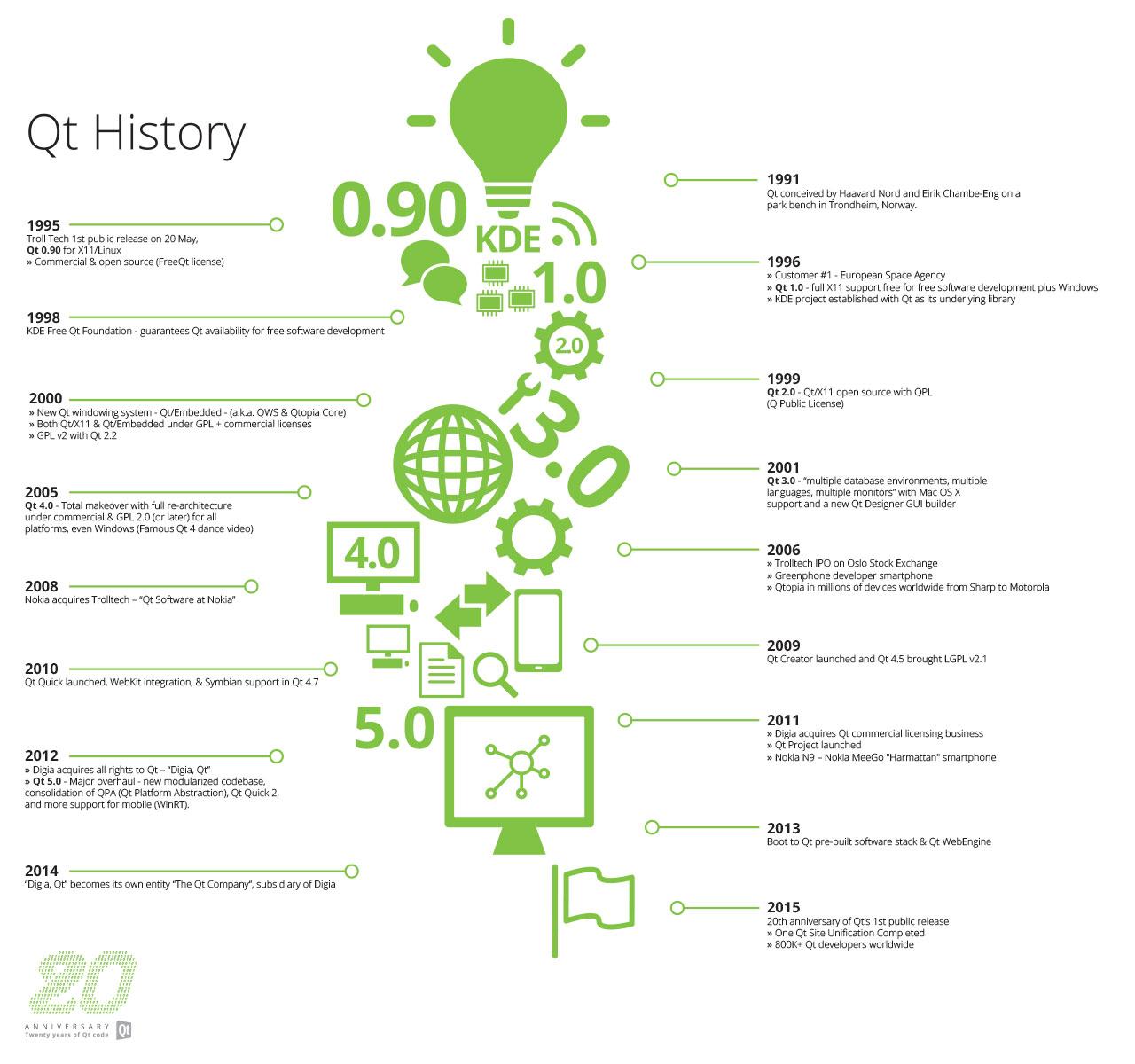 Qt-infographic-online